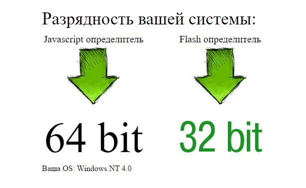 Результат определения 32 или 64 бита ваша система